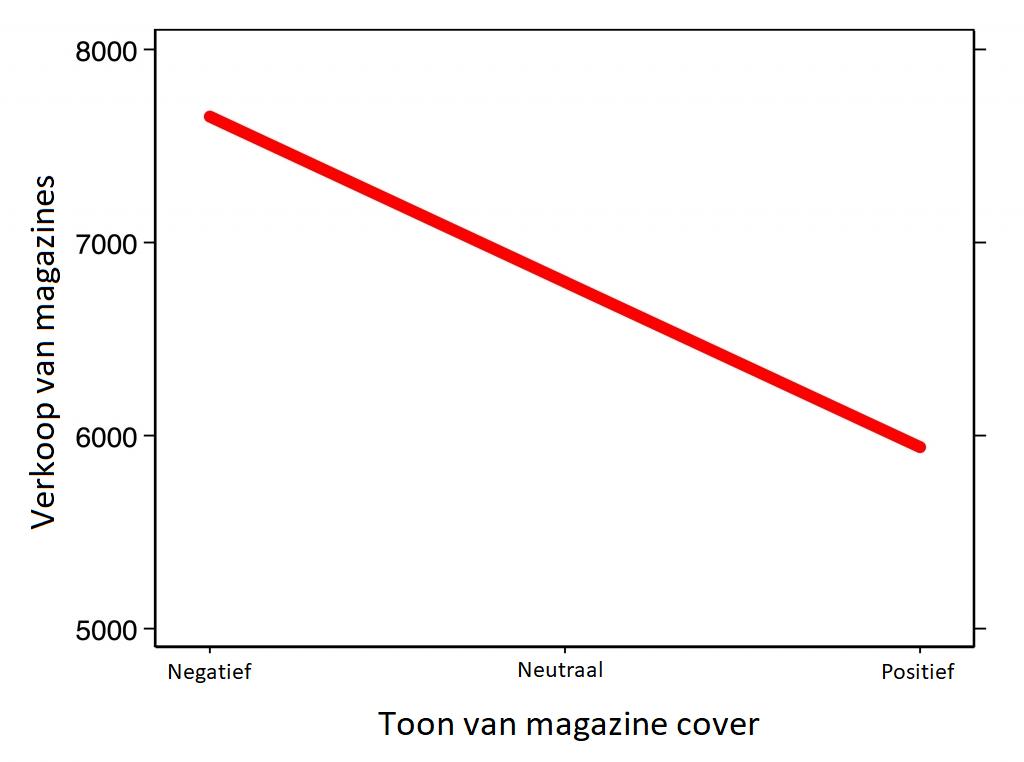 grafiek: we kopen meer magazines wanneer de cover negatief is